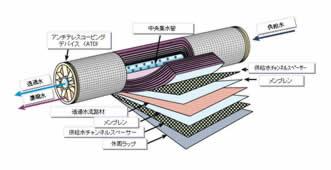 spiralmembrane